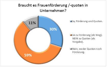 400-Frauen-fuer-den-VR_Auswertung_02