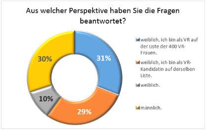 400-Frauen-fuer-den-VR_Auswertung_03