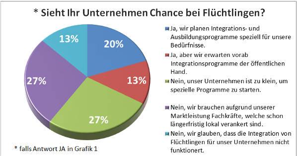 Fluechtlinge-als-Chance_Auswertung_02