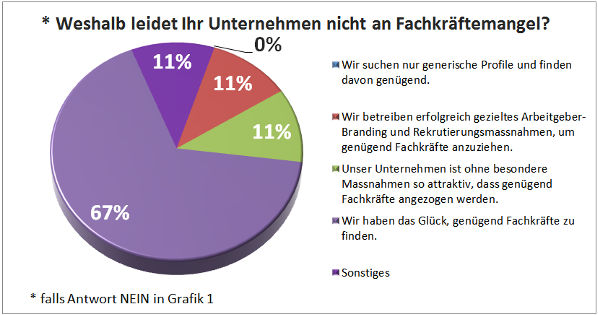 Fluechtlinge-als-Chance_Auswertung_03